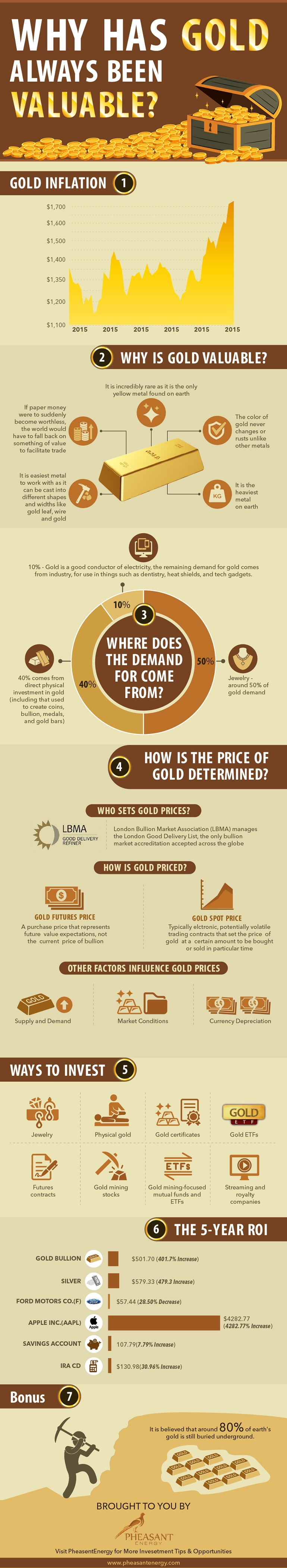 Infographic describing the 8 Best Ways to Invest in Gold